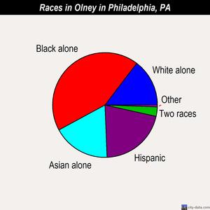 race-distirb-2007